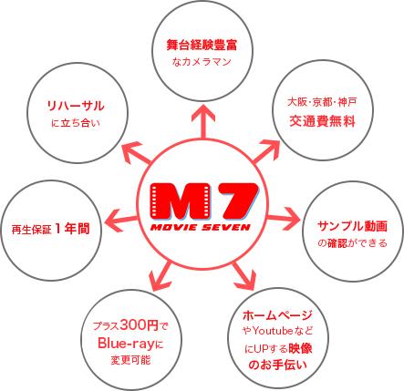 MOVIE7が選ばれる7つの理由